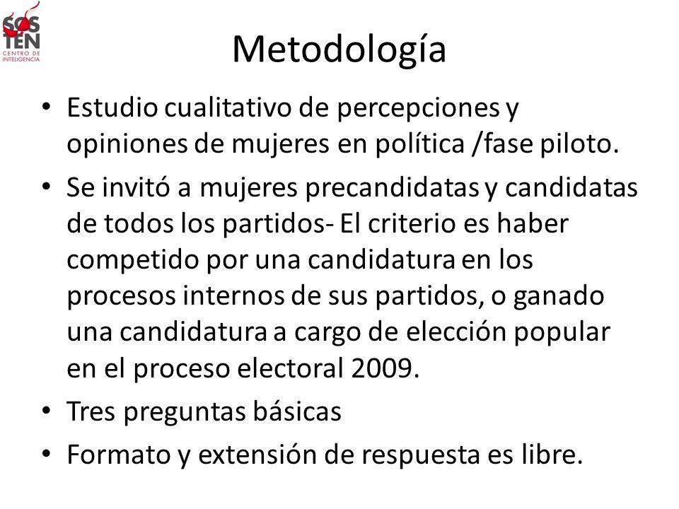 Metodología Estudio cualitativo de percepciones y opiniones de mujeres en política /fase piloto. Se invitó a mujeres precandidatas y candidatas de tod