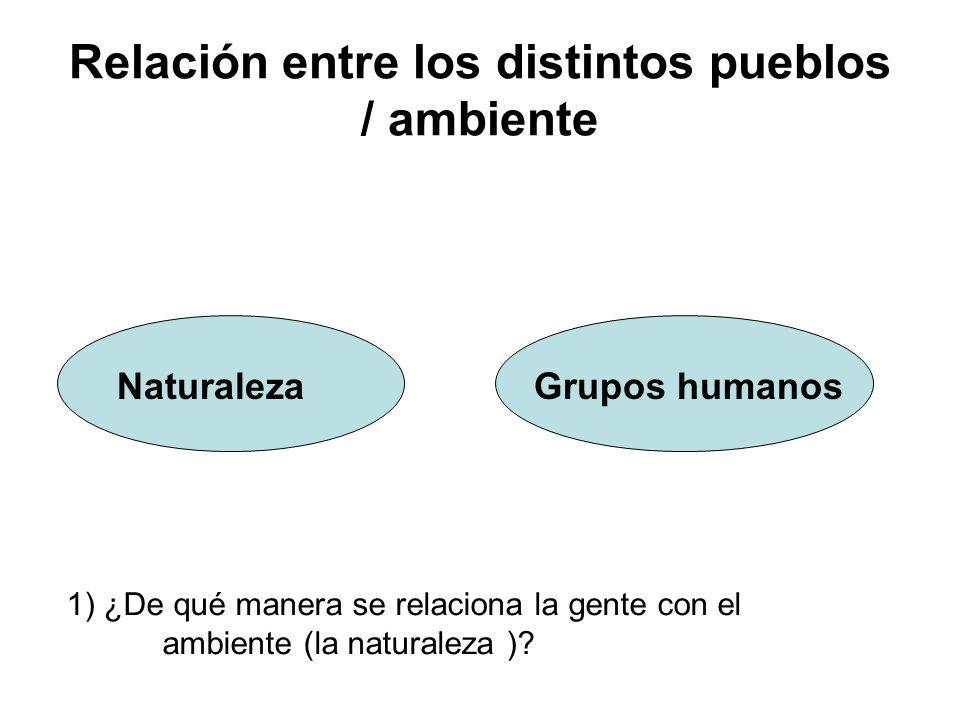 Relación entre los distintos pueblos / ambiente Naturaleza Grupos humanos 1) ¿De qué manera se relaciona la gente con el ambiente (la naturaleza )?