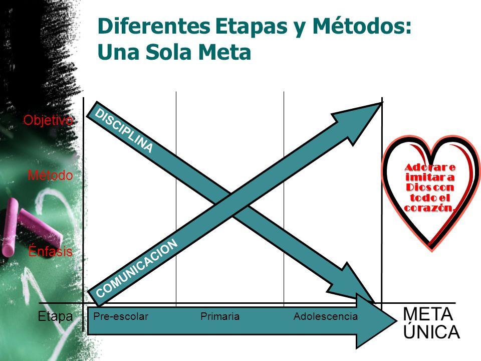 Diferentes Etapas y Métodos: Una Sola Meta Objetivo Método Énfasis Quebrantar su voluntad; sumisión a autoridad Mucha disciplina; cintarazos Sumisión