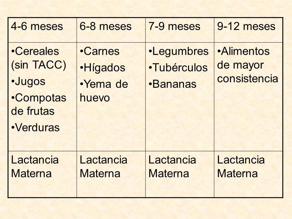 4-6 meses6-8 meses7-9 meses9-12 meses Cereales (sin TACC) Jugos Compotas de frutas Verduras Carnes Hígados Yema de huevo Legumbres Tubérculos Bananas
