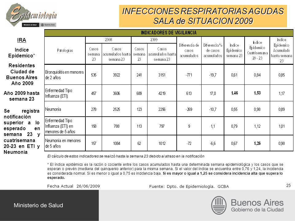 INFECCIONES RESPIRATORIAS AGUDAS SALA de SITUACION 2009 IRA Indice Epidemico* Residentes Ciudad de Buenos Aires Año 2009 Año 2009 hasta semana 23 Se r