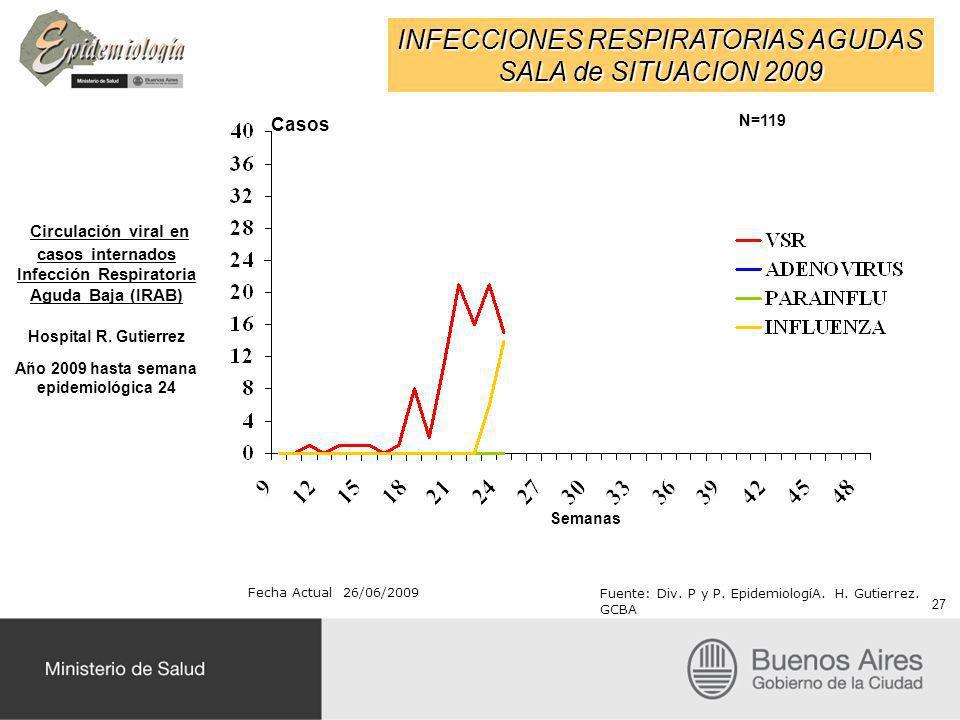 INFECCIONES RESPIRATORIAS AGUDAS SALA de SITUACION 2009 Fecha Actual 26/06/2009 Fuente: Div. P y P. EpidemiologíA. H. Gutierrez. GCBA Circulación vira