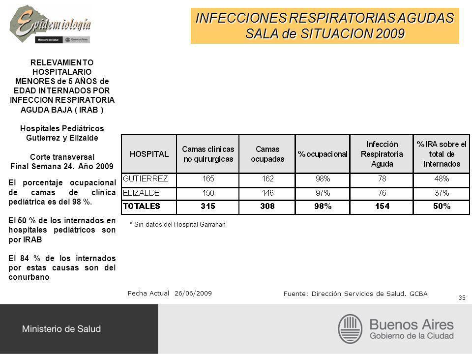 INFECCIONES RESPIRATORIAS AGUDAS SALA de SITUACION 2009 35 RELEVAMIENTO HOSPITALARIO MENORES de 5 AÑOS de EDAD INTERNADOS POR INFECCION RESPIRATORIA A