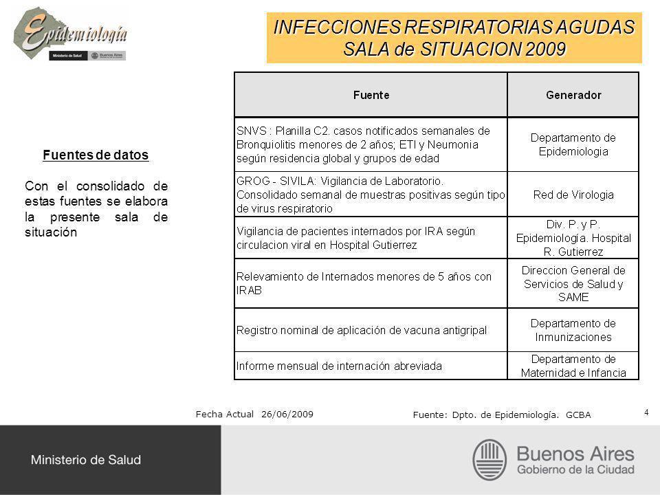 INFECCIONES RESPIRATORIAS AGUDAS SALA de SITUACION 2009 Fecha Actual 26/06/2009 Fuente: Dpto. de Epidemiología. GCBA Fuentes de datos Con el consolida
