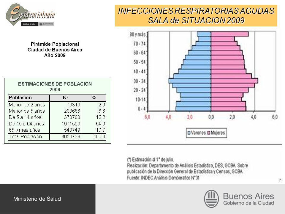 INFECCIONES RESPIRATORIAS AGUDAS SALA de SITUACION 2009 Pirámide Poblacional Ciudad de Buenos Aires Año 2009 ESTIMACIONES DE POBLACION 2009 6