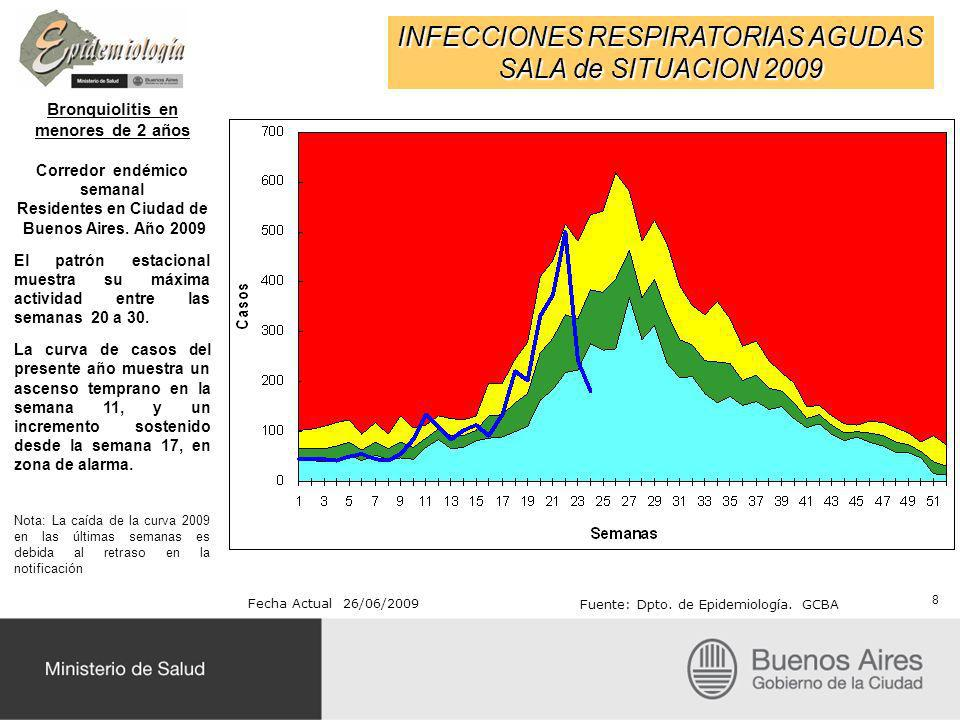 INFECCIONES RESPIRATORIAS AGUDAS SALA de SITUACION 2009 Bronquiolitis en menores de 2 años Total de casos notificados según residencia habitual Serie histórica 2000-2009 Año 2009 hasta la semana 24.