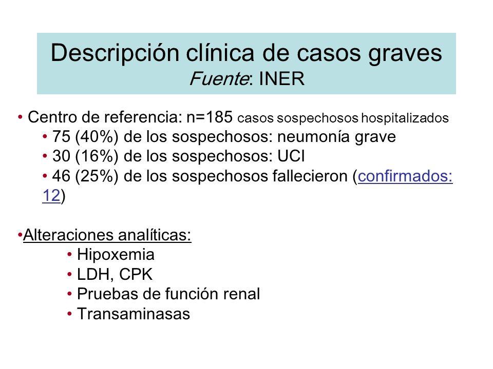 Descripción clínica de casos graves Fuente: INER Centro de referencia: n=185 casos sospechosos hospitalizados 75 (40%) de los sospechosos: neumonía gr