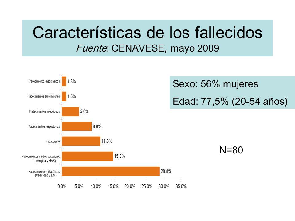 Características de los fallecidos Fuente: CENAVESE, mayo 2009 N=80 Sexo: 56% mujeres Edad: 77,5% (20-54 años)