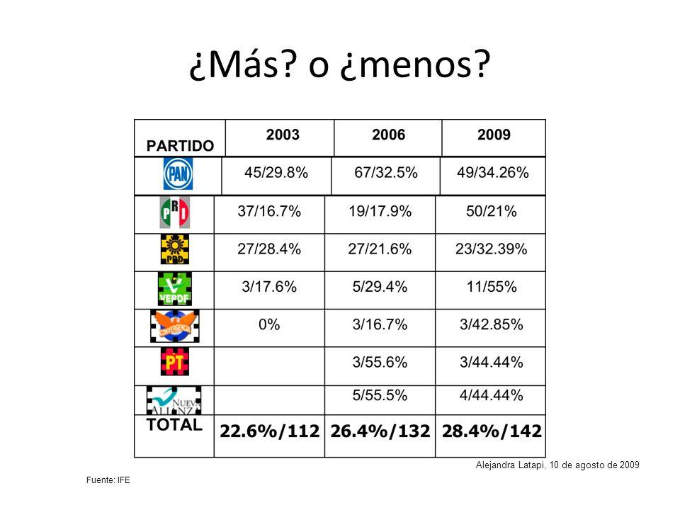 ¿Más? o ¿menos? Alejandra Latapi, 10 de agosto de 2009 Fuente: IFE