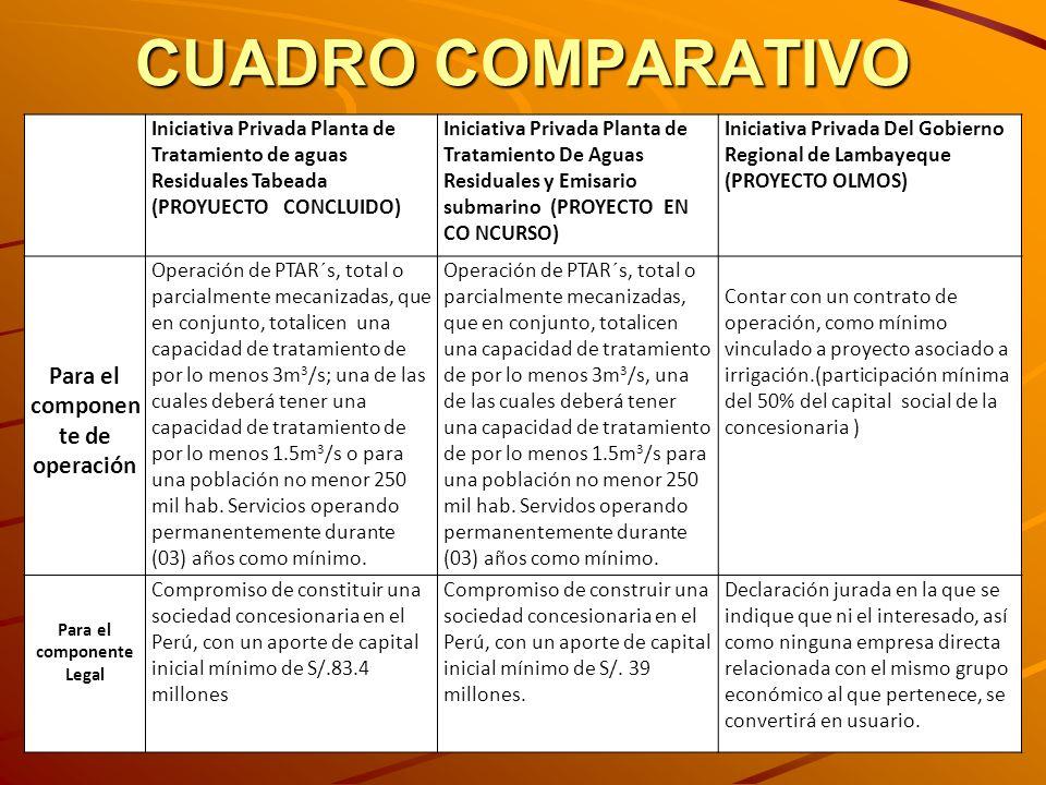 CUADRO COMPARATIVO Iniciativa Privada Planta de Tratamiento de aguas Residuales Tabeada (PROYUECTO CONCLUIDO) Iniciativa Privada Planta de Tratamiento