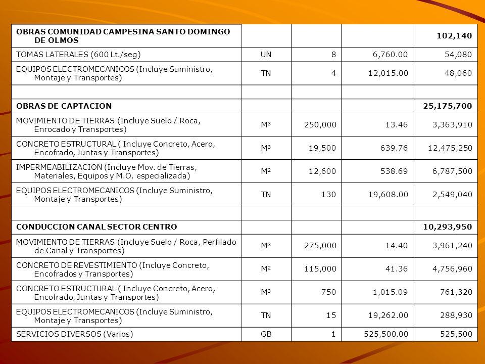 OBRAS COMUNIDAD CAMPESINA SANTO DOMINGO DE OLMOS 102,140 TOMAS LATERALES (600 Lt./seg)UN86,760.0054,080 EQUIPOS ELECTROMECANICOS (Incluye Suministro,
