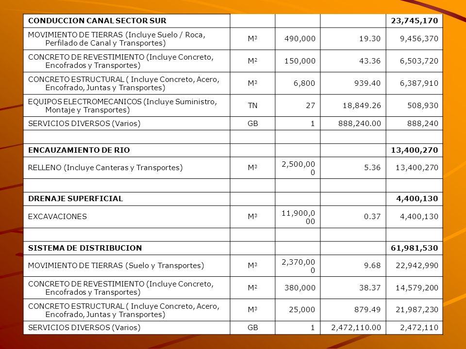 CONDUCCION CANAL SECTOR SUR 23,745,170 MOVIMIENTO DE TIERRAS (Incluye Suelo / Roca, Perfilado de Canal y Transportes) M3M3 490,00019.309,456,370 CONCR