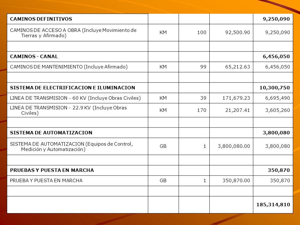 CAMINOS DEFINITIVOS 9,250,090 CAMINOS DE ACCESO A OBRA (Incluye Movimiento de Tierras y Afirmado) KM10092,500.909,250,090 CAMINOS - CANAL 6,456,050 CA