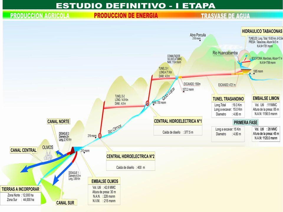 DESARROLLO VIA CONCESIONES Viabilizaba la ejecución del Proyecto Olmos al permitir la inversión privada, mediante esquemas rentables y atractivos.