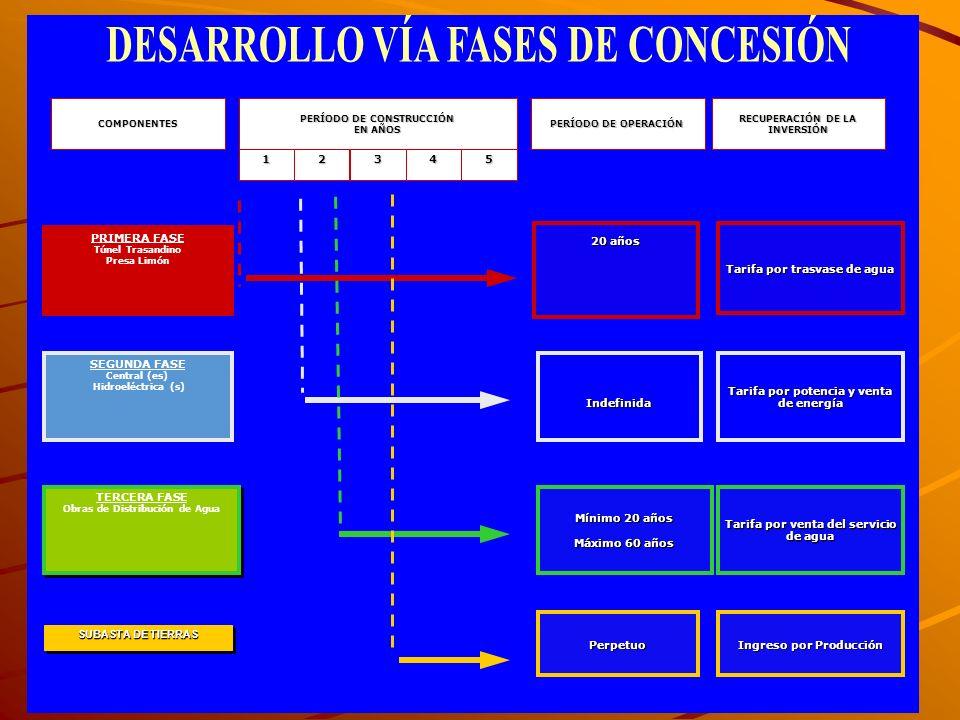 PRIMERA FASE Túnel Trasandino Presa Limón SEGUNDA FASE Central (es) Hidroeléctrica (s) TERCERA FASE Obras de Distribución de Agua TERCERA FASE Obras d
