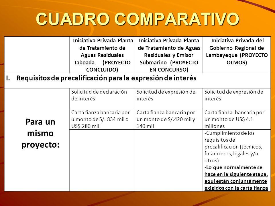 CUADRO COMPARATIVO Iniciativa Privada Planta de Tratamiento de Aguas Residuales Taboada (PROYECTO CONCLUIDO) Iniciativa Privada Planta de Tratamiento