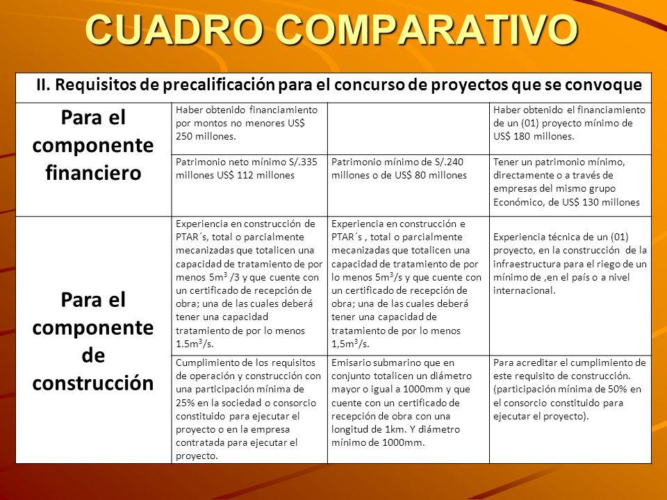 CUADRO COMPARATIVO II. Requisitos de precalificación para el concurso de proyectos que se convoque Para el componente financiero Haber obtenido financ