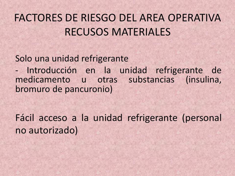 FACTORES DE RIESGO DEL AREA OPERATIVA RECUSOS MATERIALES Solo una unidad refrigerante - Introducción en la unidad refrigerante de medicamento u otras