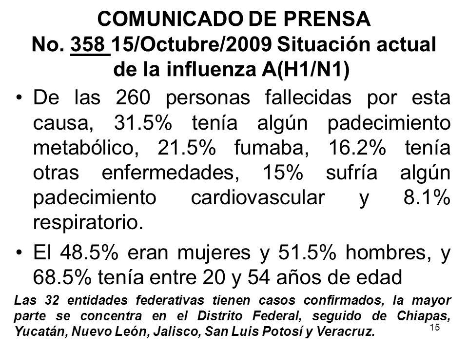 15 De las 260 personas fallecidas por esta causa, 31.5% tenía algún padecimiento metabólico, 21.5% fumaba, 16.2% tenía otras enfermedades, 15% sufría