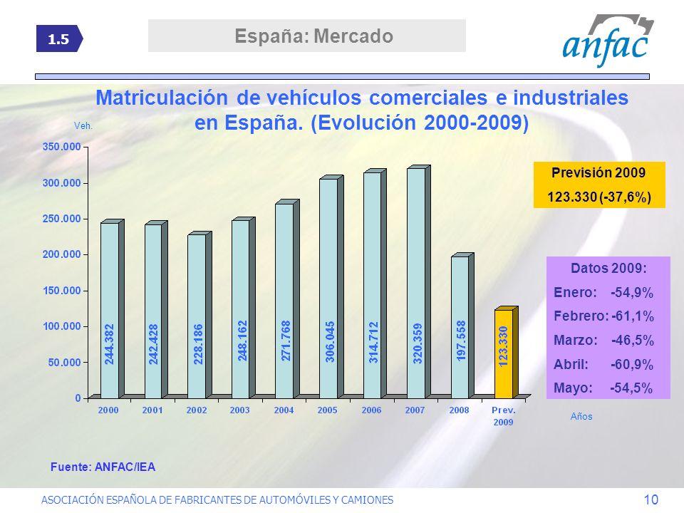 ASOCIACIÓN ESPAÑOLA DE FABRICANTES DE AUTOMÓVILES Y CAMIONES 10 Matriculación de vehículos comerciales e industriales en España. (Evolución 2000-2009)