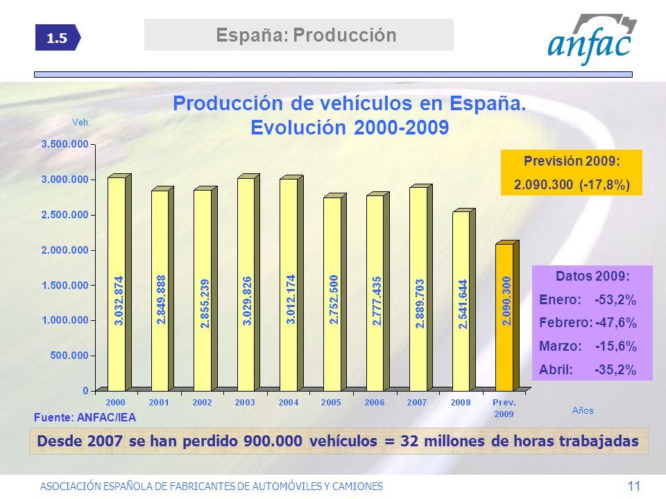 ASOCIACIÓN ESPAÑOLA DE FABRICANTES DE AUTOMÓVILES Y CAMIONES 11 Producción de vehículos en España. Evolución 2000-2009 Previsión 2009: 2.090.300 (-17,