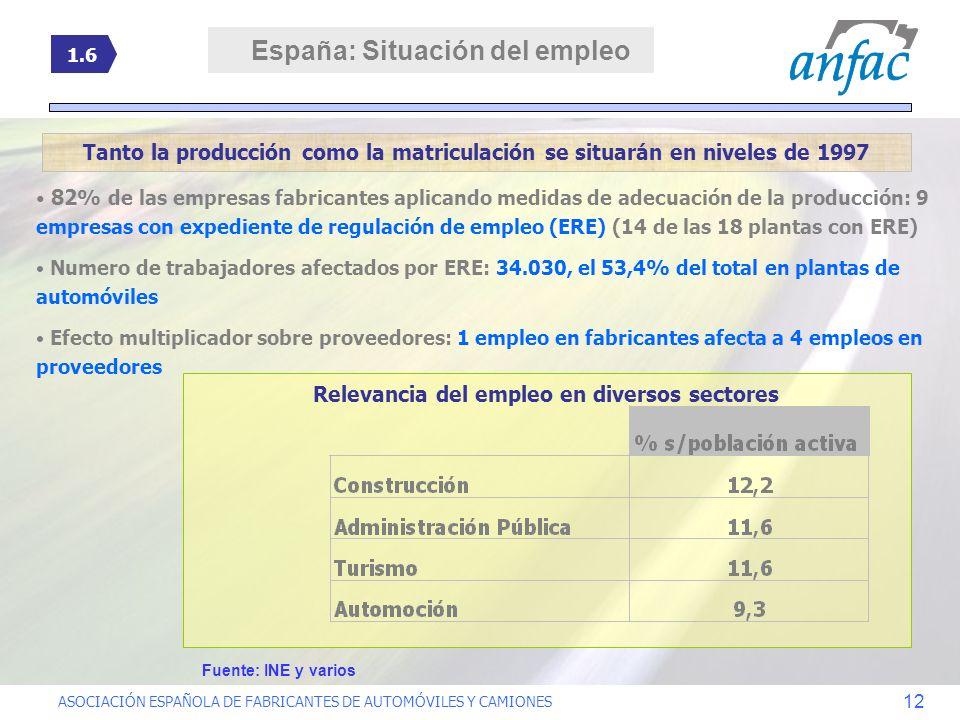 ASOCIACIÓN ESPAÑOLA DE FABRICANTES DE AUTOMÓVILES Y CAMIONES 12 Tanto la producción como la matriculación se situarán en niveles de 1997 1.6 Relevanci