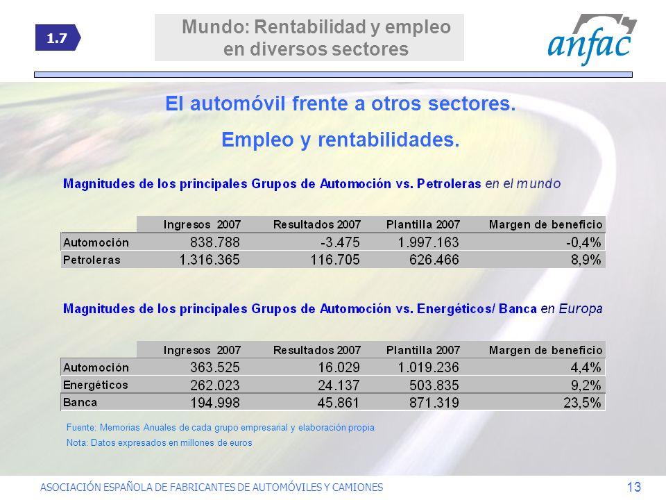 ASOCIACIÓN ESPAÑOLA DE FABRICANTES DE AUTOMÓVILES Y CAMIONES 13 El automóvil frente a otros sectores. Empleo y rentabilidades. Fuente: Memorias Anuale