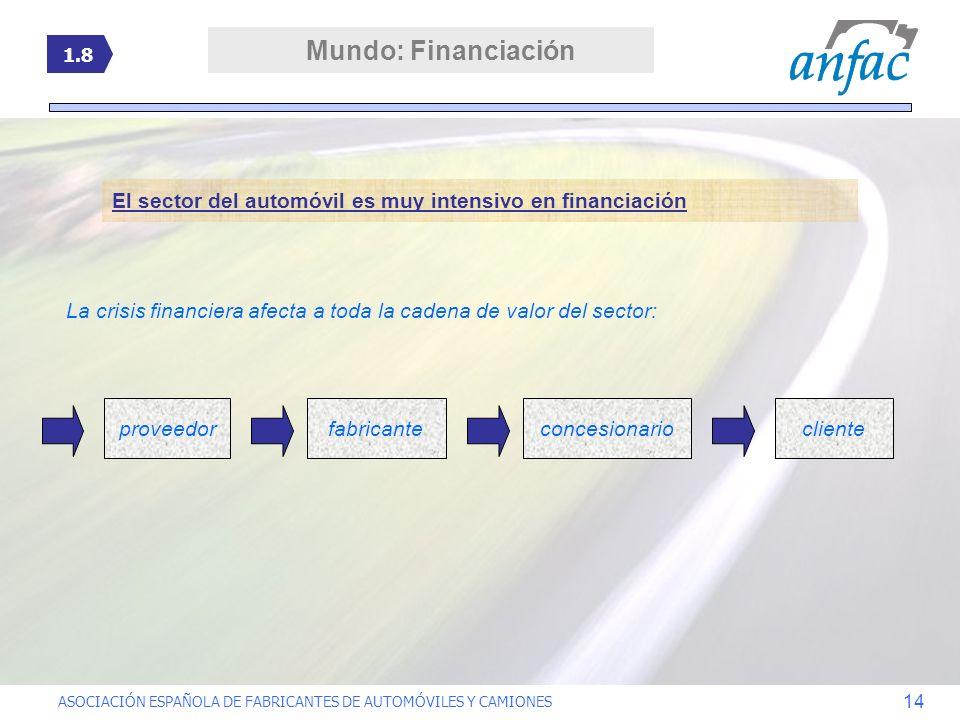 ASOCIACIÓN ESPAÑOLA DE FABRICANTES DE AUTOMÓVILES Y CAMIONES 14 El sector del automóvil es muy intensivo en financiación La crisis financiera afecta a