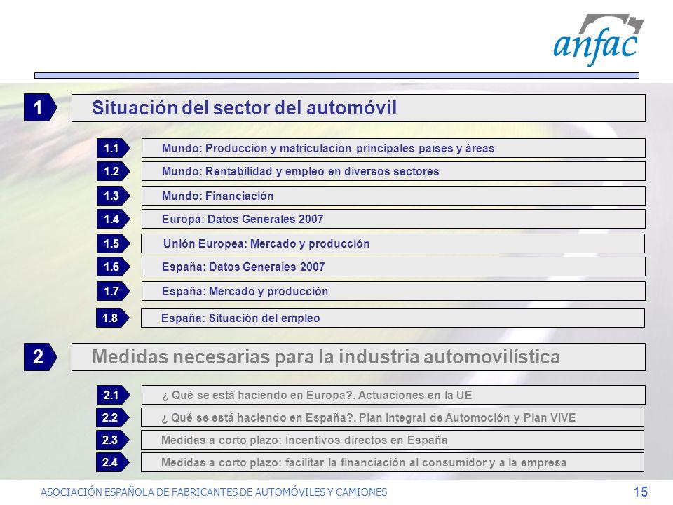 ASOCIACIÓN ESPAÑOLA DE FABRICANTES DE AUTOMÓVILES Y CAMIONES 15 Medidas necesarias para la industria automovilística 2 Mundo: Producción y matriculaci
