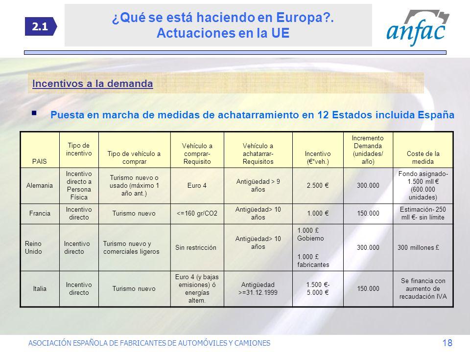 ASOCIACIÓN ESPAÑOLA DE FABRICANTES DE AUTOMÓVILES Y CAMIONES 18 Incentivos a la demanda Puesta en marcha de medidas de achatarramiento en 12 Estados i