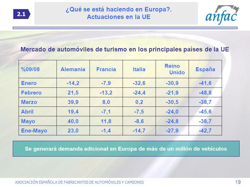 ASOCIACIÓN ESPAÑOLA DE FABRICANTES DE AUTOMÓVILES Y CAMIONES 19 ¿Qué se está haciendo en Europa?. Actuaciones en la UE %09/08AlemaniaFranciaItalia Rei