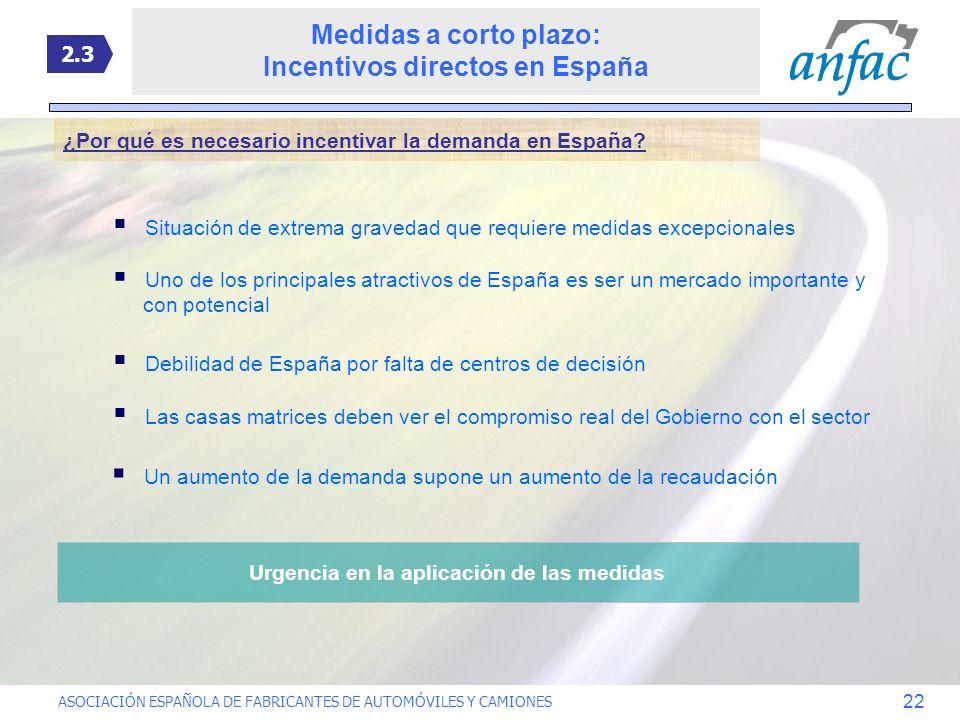 ASOCIACIÓN ESPAÑOLA DE FABRICANTES DE AUTOMÓVILES Y CAMIONES 22 ¿Por qué es necesario incentivar la demanda en España? Situación de extrema gravedad q