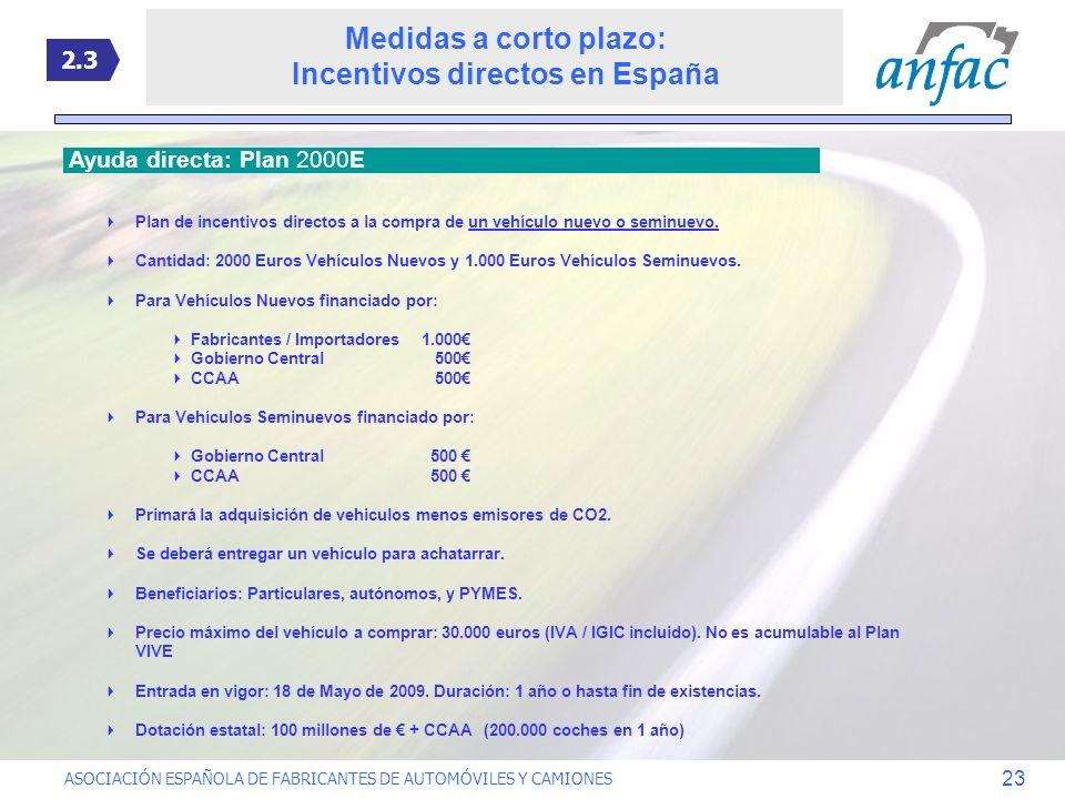 ASOCIACIÓN ESPAÑOLA DE FABRICANTES DE AUTOMÓVILES Y CAMIONES 23 Medidas a corto plazo: Incentivos directos en España Ayuda directa: Plan 2000E Plan de
