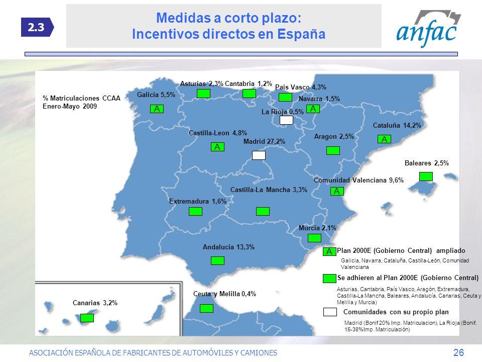ASOCIACIÓN ESPAÑOLA DE FABRICANTES DE AUTOMÓVILES Y CAMIONES 26 A Se adhieren al Plan 2000E (Gobierno Central) Comunidades con su propio plan % Matric