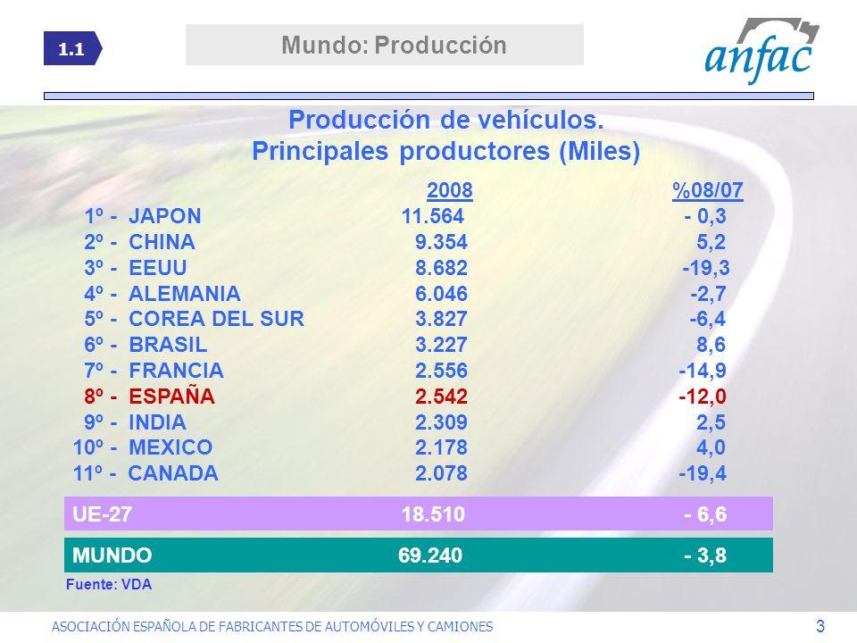 ASOCIACIÓN ESPAÑOLA DE FABRICANTES DE AUTOMÓVILES Y CAMIONES 3 2008 %08/07 1º - JAPON 11.564 - 0,3 2º - CHINA9.354 5,2 3º - EEUU8.682 -19,3 4º - ALEMA