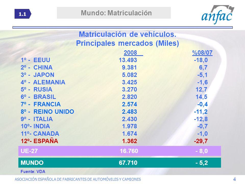 ASOCIACIÓN ESPAÑOLA DE FABRICANTES DE AUTOMÓVILES Y CAMIONES 4 2008 %08/07 1º - EEUU13.493 -18,0 2º - CHINA 9.381 6,7 3º - JAPON 5.082 -5,1 4º - ALEMA