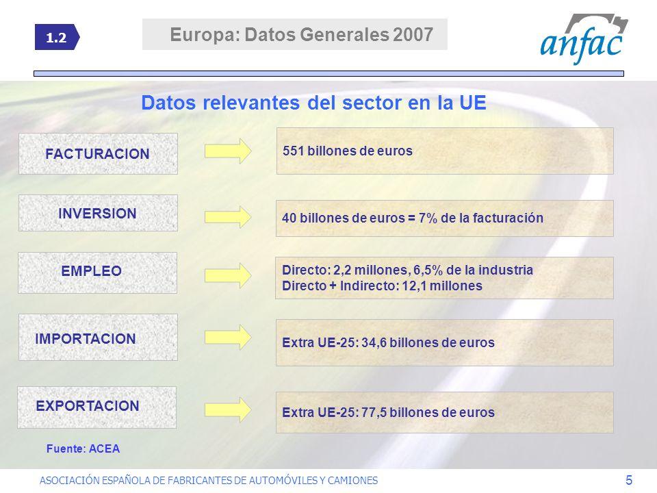 ASOCIACIÓN ESPAÑOLA DE FABRICANTES DE AUTOMÓVILES Y CAMIONES 5 FACTURACION 551 billones de euros INVERSION 40 billones de euros = 7% de la facturación