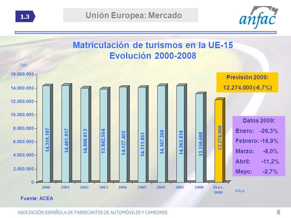 ASOCIACIÓN ESPAÑOLA DE FABRICANTES DE AUTOMÓVILES Y CAMIONES 6 Matriculación de turismos en la UE-15 Evolución 2000-2008 Años Veh. 1.3 Previsión 2009: