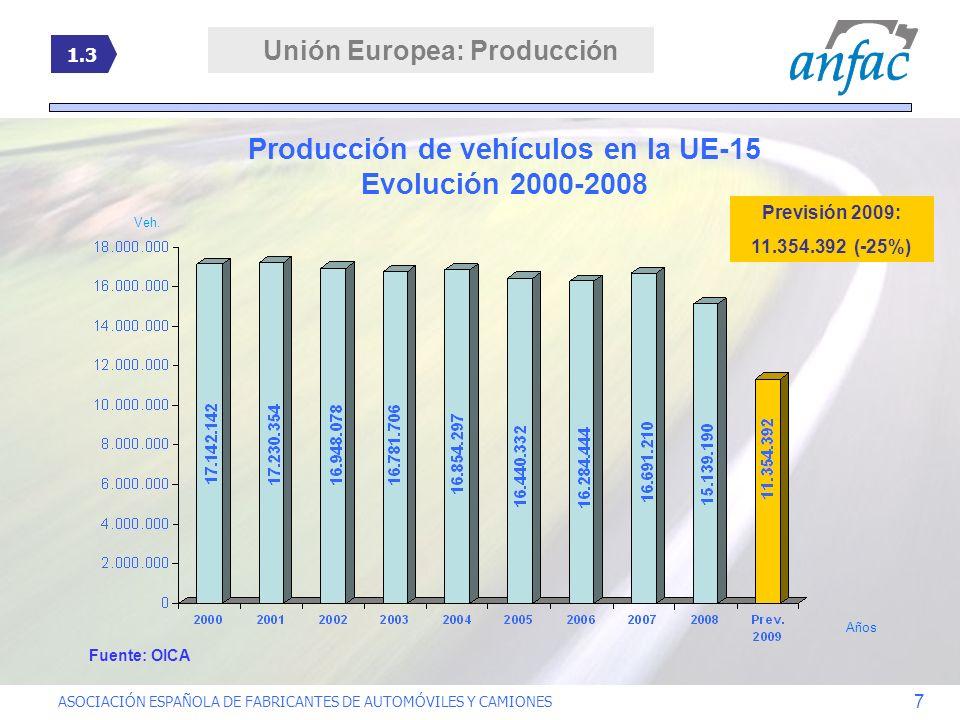 ASOCIACIÓN ESPAÑOLA DE FABRICANTES DE AUTOMÓVILES Y CAMIONES 7 Producción de vehículos en la UE-15 Evolución 2000-2008 Años Veh. 1.3 Previsión 2009: 1