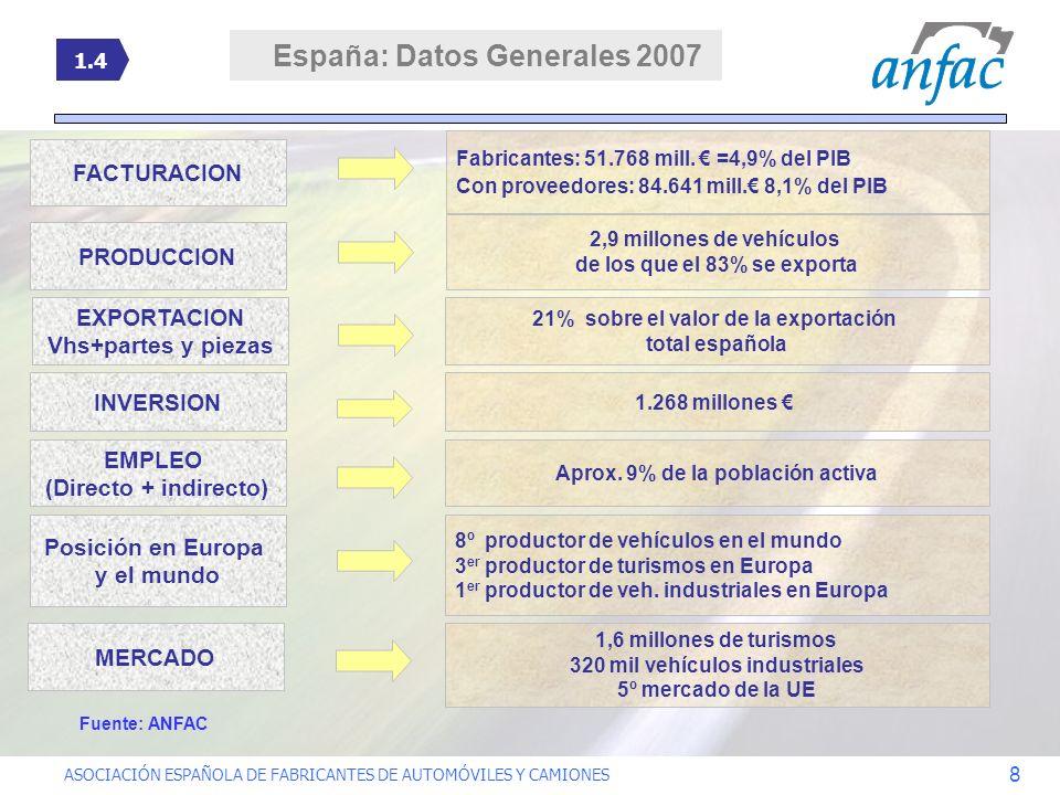 ASOCIACIÓN ESPAÑOLA DE FABRICANTES DE AUTOMÓVILES Y CAMIONES 8 FACTURACION Fabricantes: 51.768 mill. =4,9% del PIB Con proveedores: 84.641 mill. 8,1%