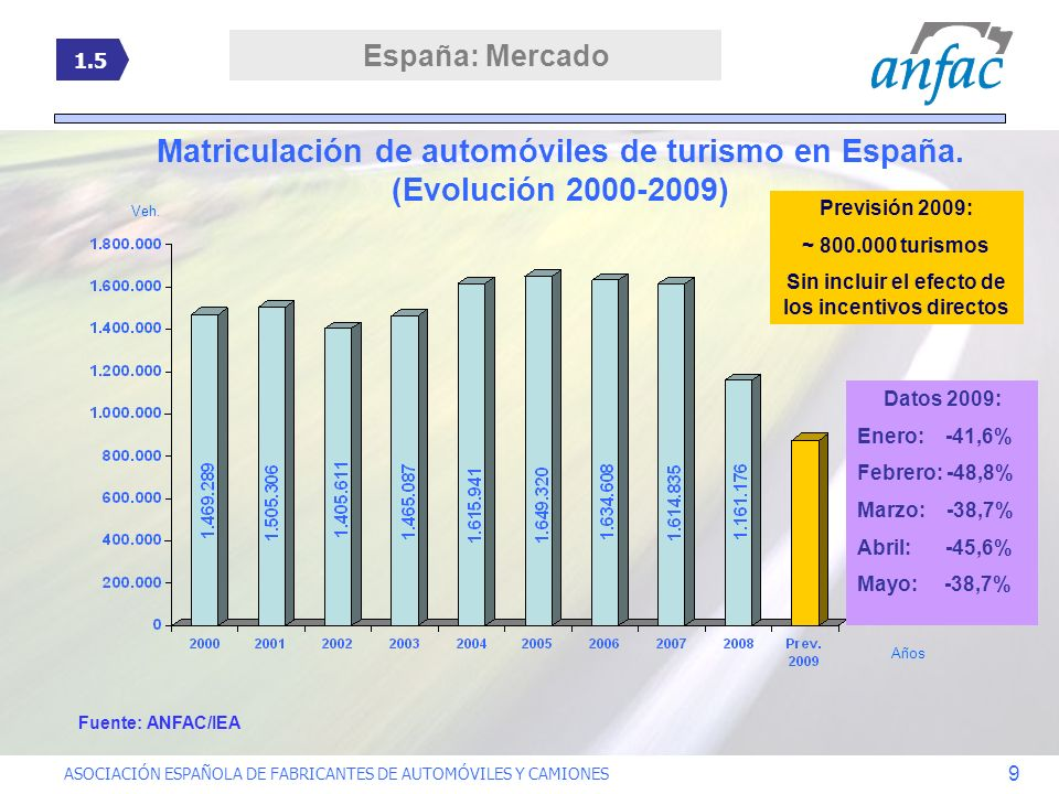 ASOCIACIÓN ESPAÑOLA DE FABRICANTES DE AUTOMÓVILES Y CAMIONES 9 Matriculación de automóviles de turismo en España. (Evolución 2000-2009) Previsión 2009