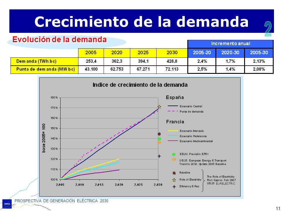 PROSPECTIVA DE GENERACIÓN ELÉCTRICA 2030 11 Evolución de la demanda Crecimiento de la demanda EURELECTRIC