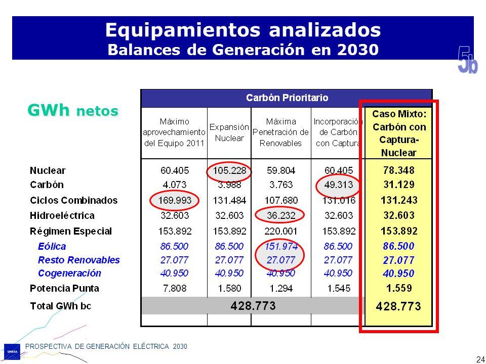 PROSPECTIVA DE GENERACIÓN ELÉCTRICA 2030 24 Equipamientos analizados Balances de Generación en 2030 GWh netos