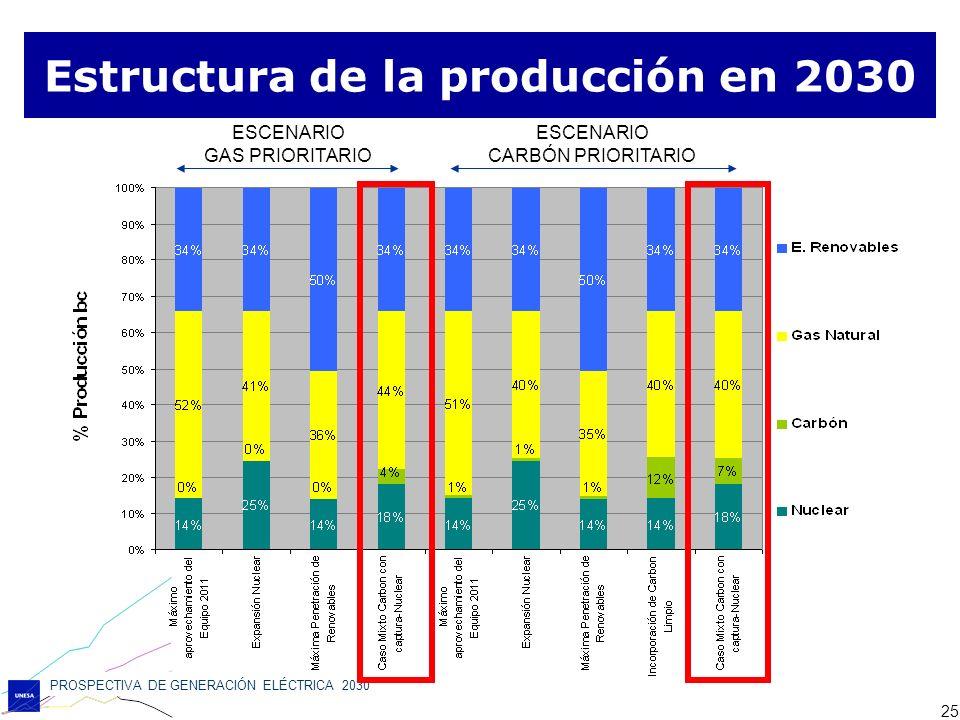 PROSPECTIVA DE GENERACIÓN ELÉCTRICA 2030 25 ESCENARIO GAS PRIORITARIO ESCENARIO GAS PRIORITARIO ESCENARIO CARBÓN PRIORITARIO ESCENARIO CARBÓN PRIORITA
