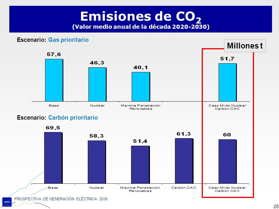 PROSPECTIVA DE GENERACIÓN ELÉCTRICA 2030 28 Emisiones de CO 2 (Valor medio anual de la década 2020-2030) Escenario: Gas prioritario Escenario: Carbón