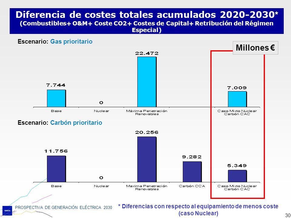 PROSPECTIVA DE GENERACIÓN ELÉCTRICA 2030 30 Diferencia de costes totales acumulados 2020-2030 * (Combustibles+ O&M+ Coste CO2+ Costes de Capital+ Retr