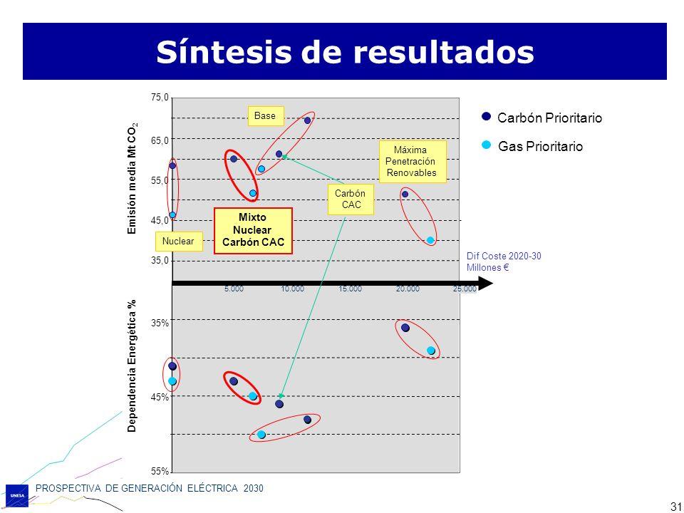 PROSPECTIVA DE GENERACIÓN ELÉCTRICA 2030 31 Síntesis de resultados
