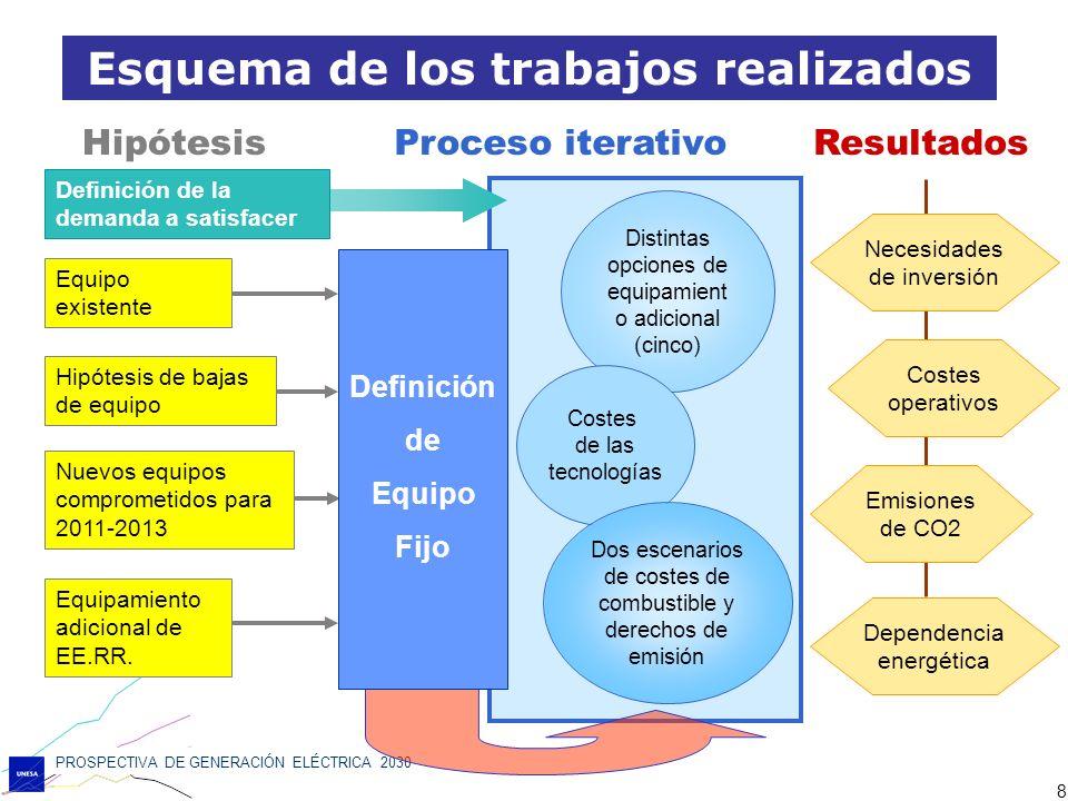 PROSPECTIVA DE GENERACIÓN ELÉCTRICA 2030 8 Distintas opciones de equipamient o adicional (cinco) Definición de la demanda a satisfacer Equipo existent