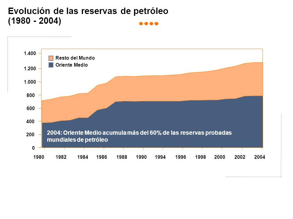 Evolución de las reservas de petróleo (1980 - 2004) Resto del Mundo Oriente Medio 0 200 400 600 800 1.000 1.200 19 % 22% 39% 10% 42% 12% 56% 15% 1.400