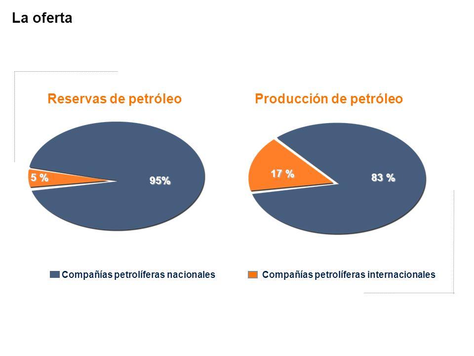 5 % 95% 17 % 83 % Reservas de petróleoProducción de petróleo Compañías petrolíferas nacionales Compañías petrolíferas internacionales La oferta